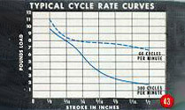 Cycling rate